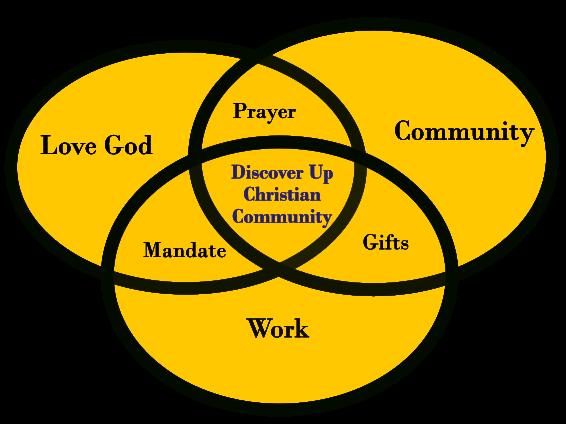 Love God, Community, Working For God's Kingdom, Mandate, Prayer, Gifts, Discover Up Christian Community